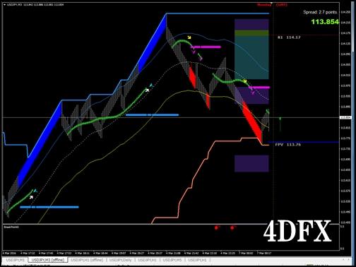 4DFXチャート画面