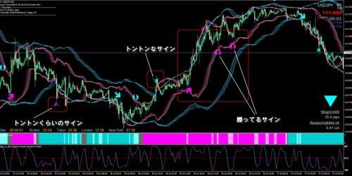 プロトリFXドル円チャート