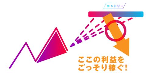 相場の三角形